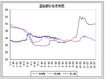 蛋氨酸早泄_蛋氨酸第31周市场报告:供大于求的局面仍旧严峻