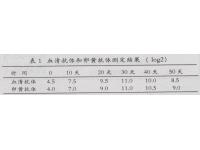 鸡新城疫血清抗体和卵黄抗体效价比较研究