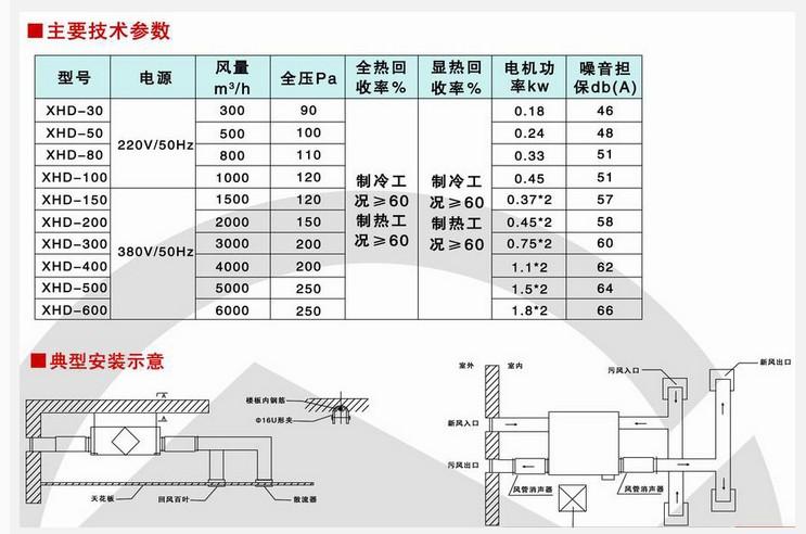 风机盘管系统——新风换气机