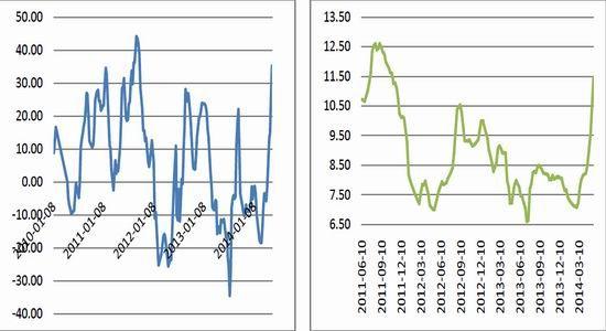 一、行情回顾   3月下旬,鸡蛋主力合约由5月逐渐过渡至9月,整体上涨节奏不变,且1409合约屡创新高,于5月20日创下5282元的历史高点后,近两日转入回调,目前在5000元上方徘徊。1501合约上涨趋势性不及1409合约,5月初一轮下跌之后,中旬开始补涨,本周转入回调,目前的表现较1409合约相对抗跌,4600一线支撑力度较强。   二、当前基本面分析   (一)、蛋品市场   自3月后半月起,主要监测地区鸡蛋均价基本上维持在3.