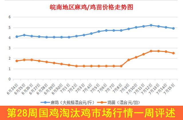 2018年第28周国鸡淘汰鸡市场行情一周评述(7月9日-7月15日)
