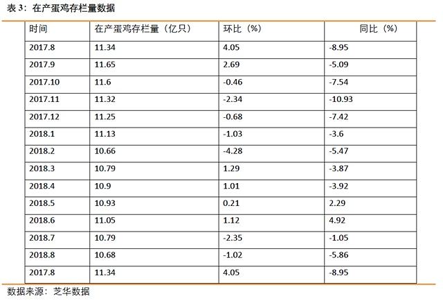 根据数据测算,预计2019年1月现货价格压力较大,所以鸡蛋1901整体走势应该是偏弱的。
